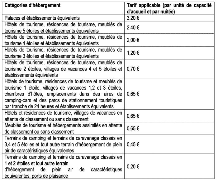 taxe de sejour 2018
